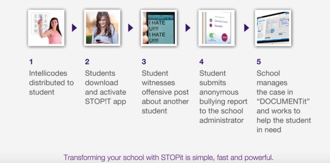 STOPit School How It Works